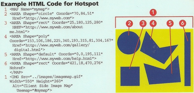 Example HTML Code for Hotspot
